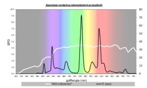 LED-licht voor kleurbeoordeling