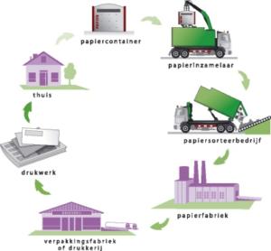 Dossier Circulaire economie & papierrecyclage – deel 2