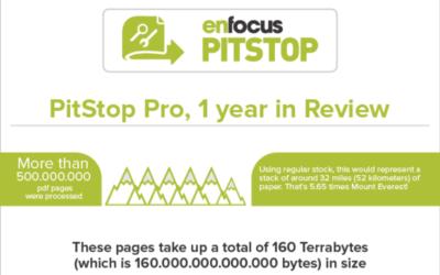 Infographic: hoe PitStop Pro gebruikers 5,65 keer de Mount Everest beklimmen!